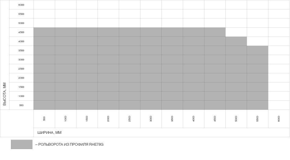 Рольворота из решетчатого экструдированного профиля RHE78G с прозрачными вставками ДорХан