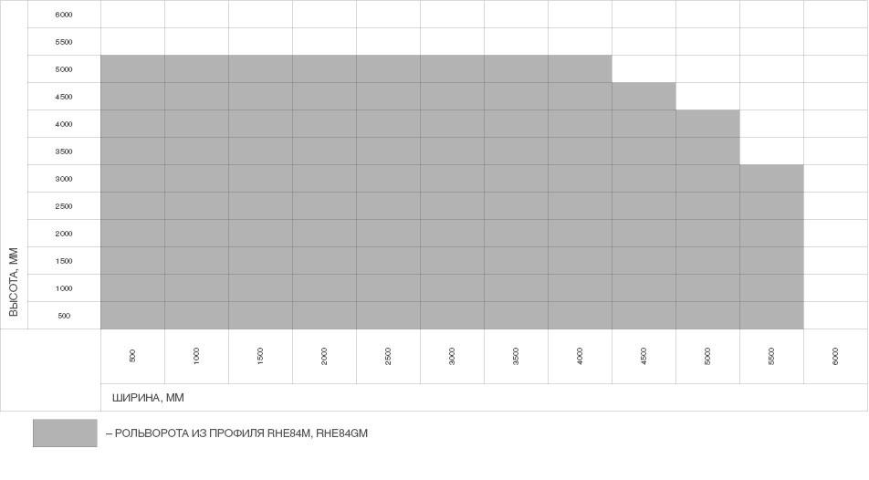 Рольворота-из-решетчатых-профилей-RHE84GM-(взломоустойчивые)