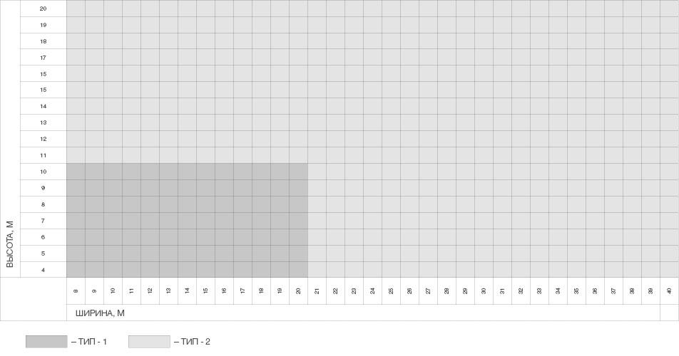 Ворота шторные подъемные серий HD10, HD20, HD40 ДорХан