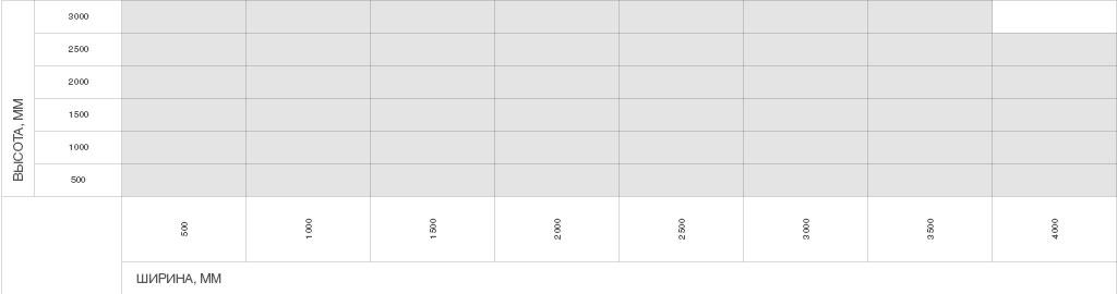 Размеры проема Рольставни PREMIUM для оконных проемов (взломоустойчивые) из экструдированного профиля RHE45
