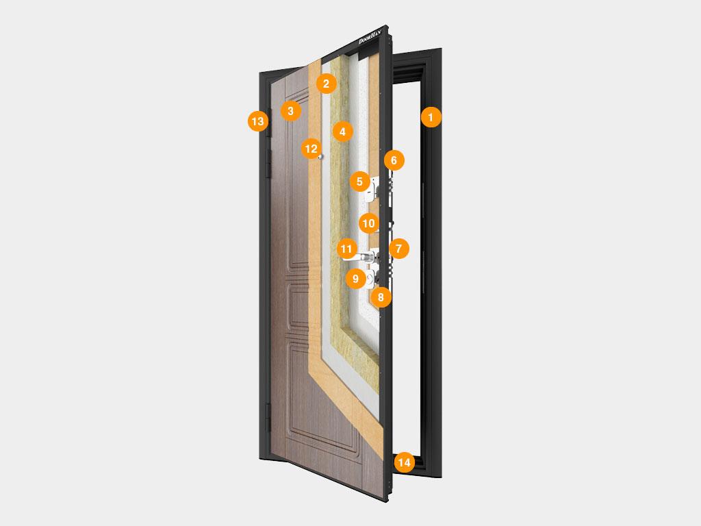 Конструкция-Двери-бытовые-«Премиум-Плюс» ДорХан