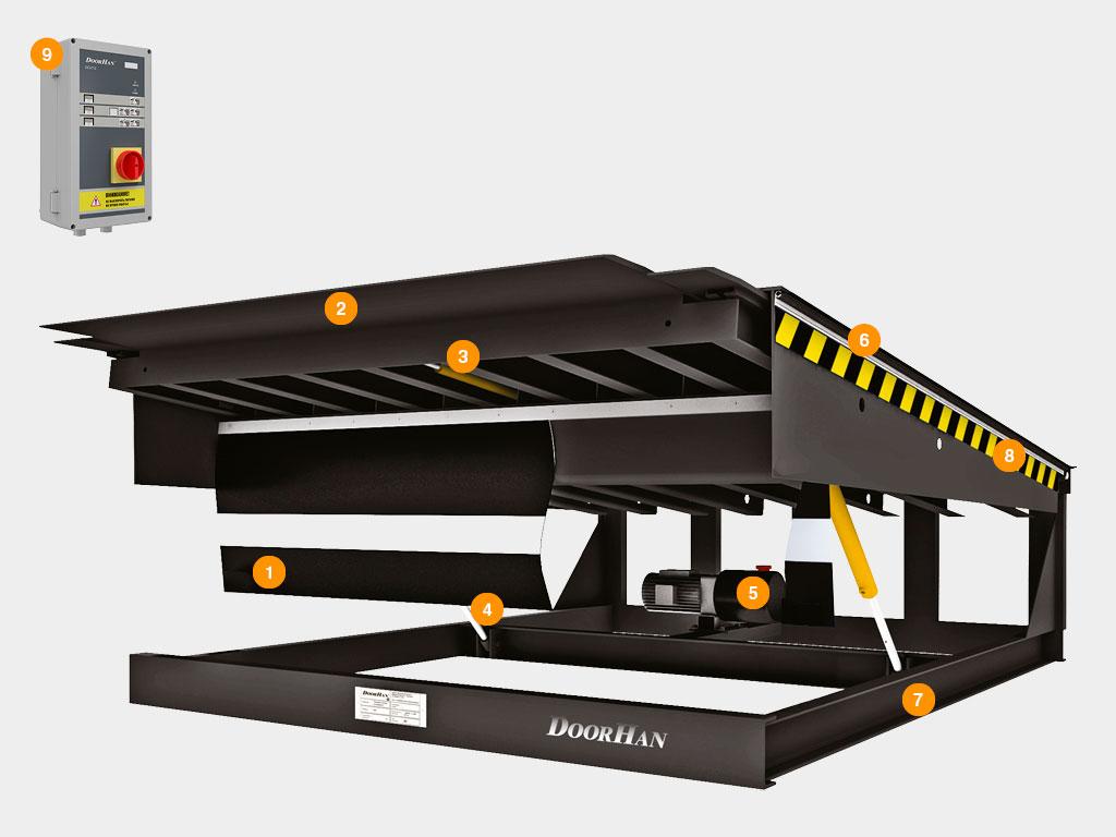 Платформа уравнительная с выдвижной аппарелью серии DSM Конструкция